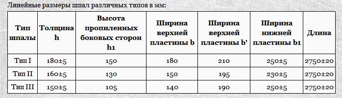 Таблица шпал: размеры