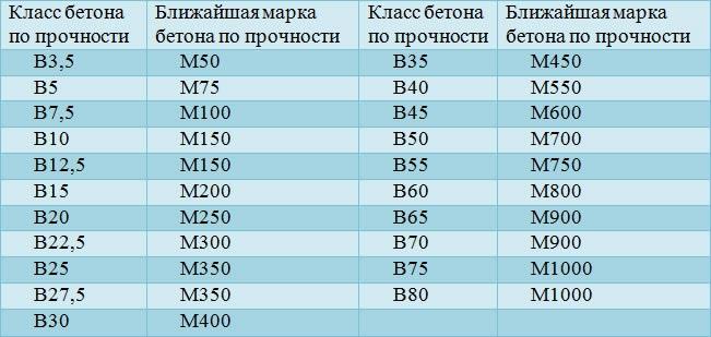 Таблица соотношений марок и классов