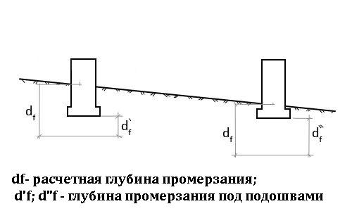 Схема основание на склоне