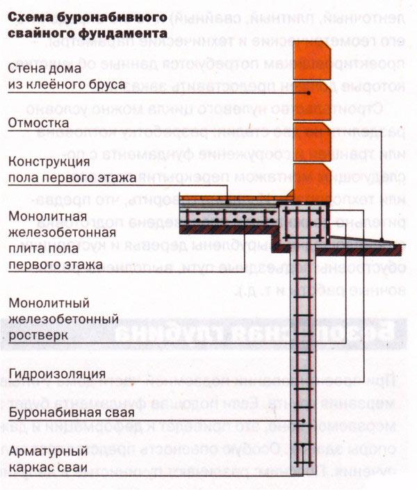 Схема для фундамента из буронабивных свай.