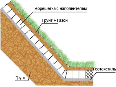 укрепления склона