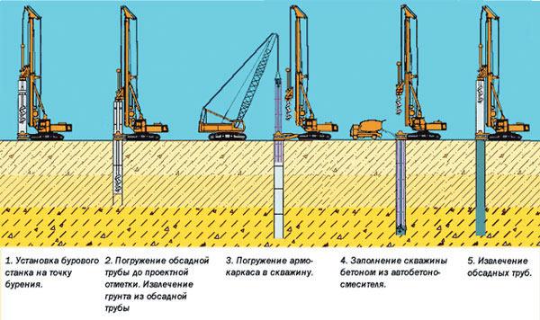процесс изготовления обсадных труб для строительства