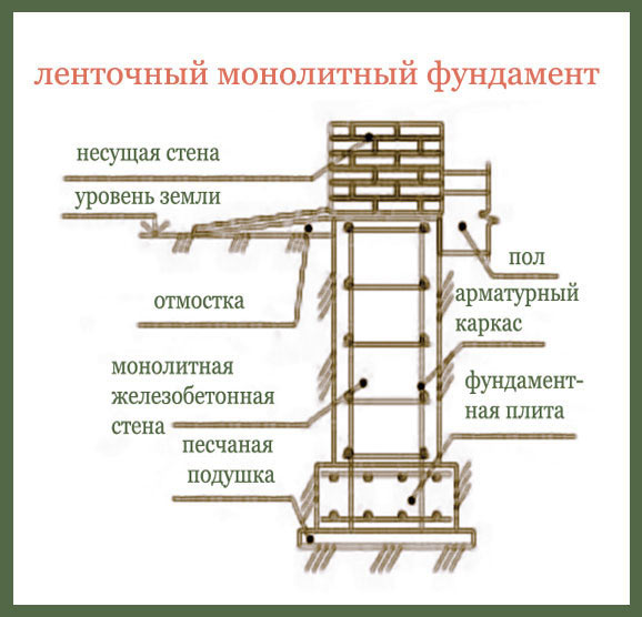 Схема монолитного фундамента.