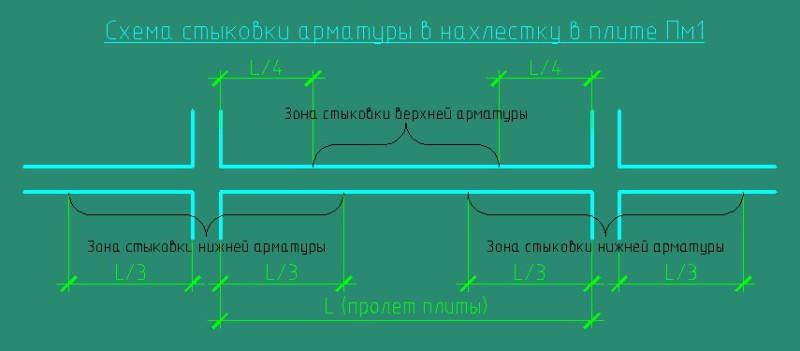 Схема стыковки арматуры нахлестом