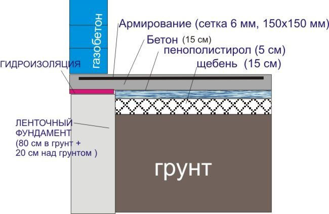 монолитная плита на ленточном фундаменте