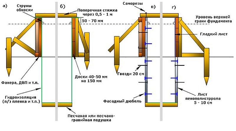 Ленточный фундамент с опалубкой в разрезе