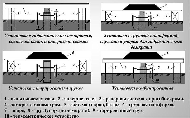 Установки для статических испытаний свайных изделий
