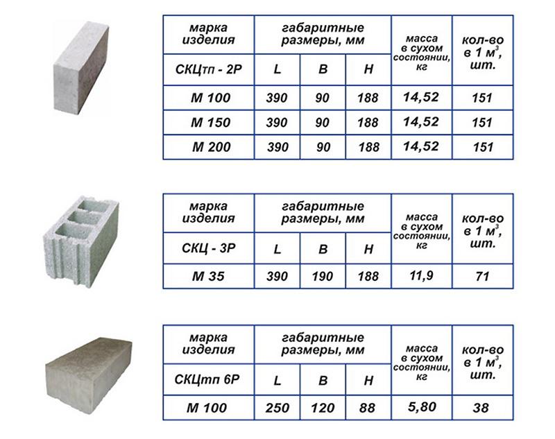 Фундаментные блоки из керамзитобетона