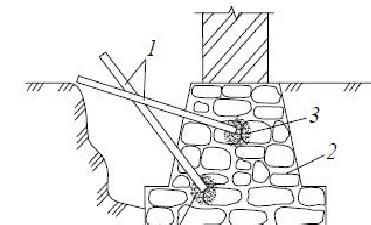 1-инъекторы, 2-ленточный фундамент, 3-раствор.