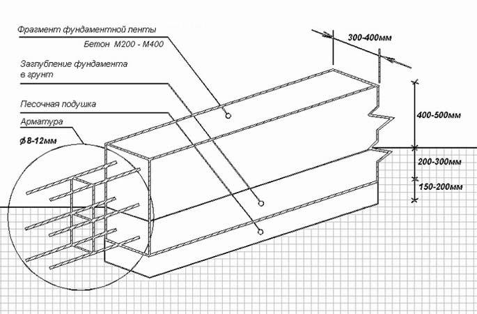 Чертеж заглубленного ленточного фундамента со схемой горизонтального и вертикального армирования.