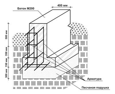 Дополнительное изображение для чертежа ленточного фундамента.