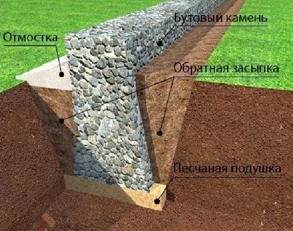 Lentochnoe-osnovanie-iz-bulyzhnikov