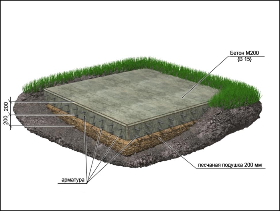 Мелкозаглубленный плитный фундамент.