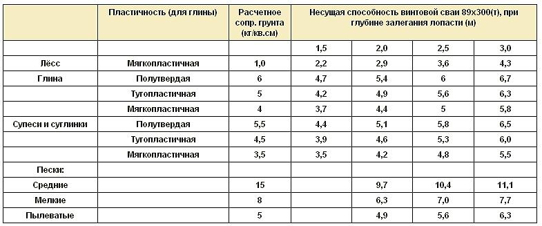 Полезная таблица по испытаниям.