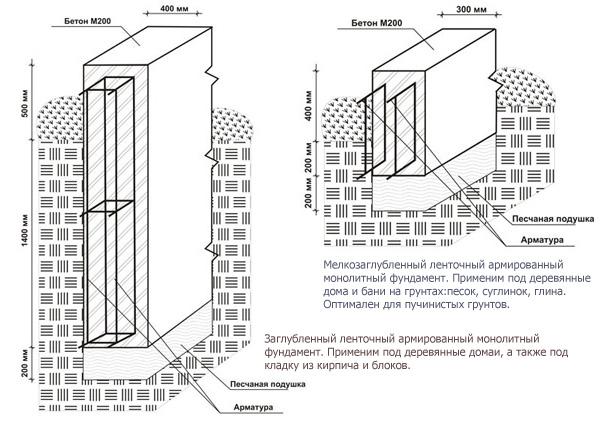 Примеры дополнительных схем армирования для планов ленточных фундаментов.