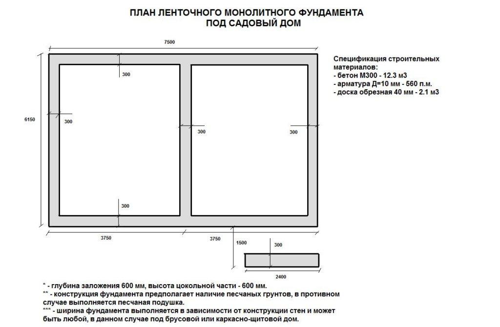 Простой чертеж ленточного фундамента с указанием материалов и дополнительными пояснениями.