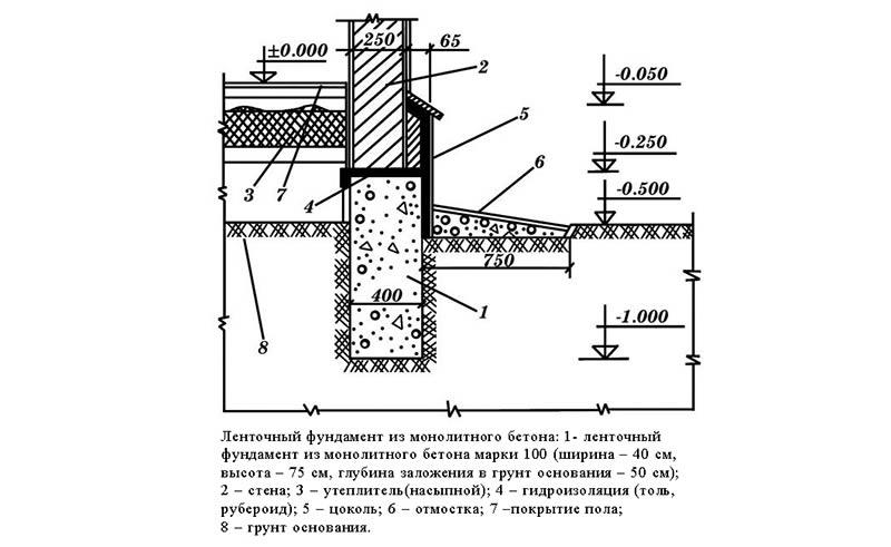 Сечение ленточного фундамента с гидроизоляцией и отмосткой.