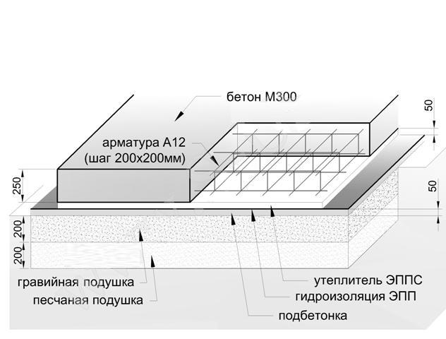 Схема армирования для плана плитного фундамента.