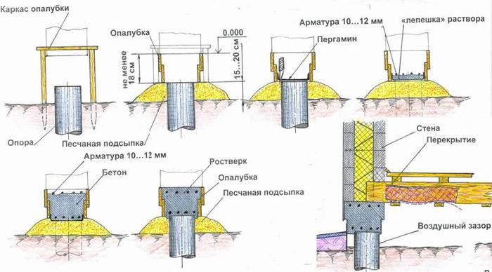 Схема монтажа незаглубленного столбчатого фундамента.