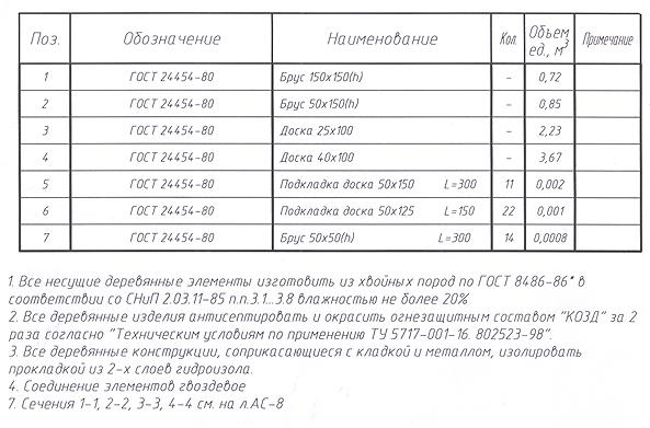 Спецификация на дополнительные материалы с пояснительными записями для плана фундамента.