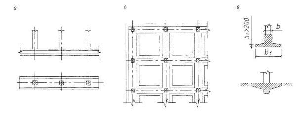 Указание расположения колонн на схематичном изображении ленточной опоры.