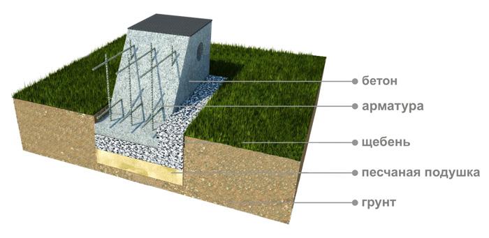 Основные элементы, из которых состоит ленточный фундамент для дома 12 на 12.