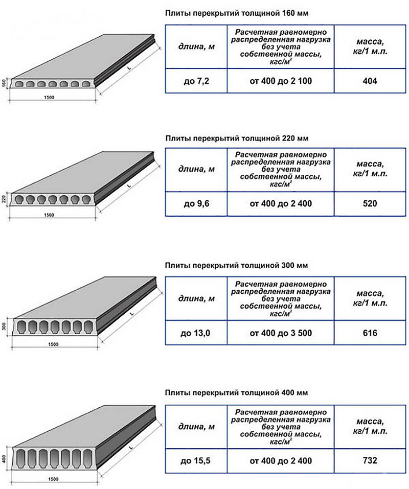 Типовые стандартные размеры железобетонных плит