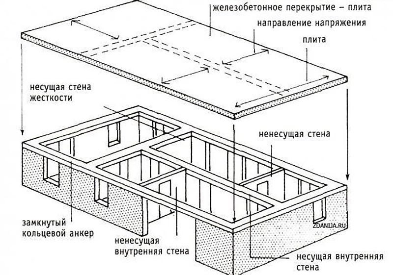 Опирание плит на стороны стен объекта