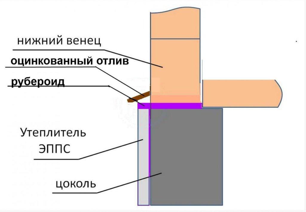 Пример схемы расположения цокольного отлива.