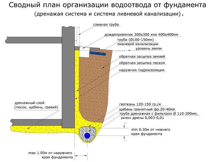 Схема отведения воды от фундамента с устройством дренажной системы.