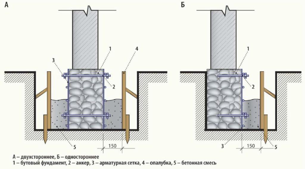 Схема усиления бутового фундамента арматурой