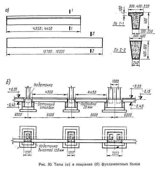 Схема установки балок различных типов