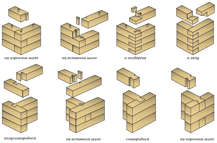 Схемы укладки бруса при возведении стен.