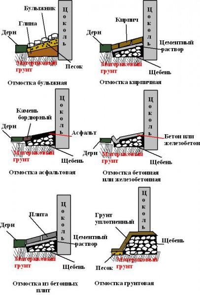Виды отмостки в системах отвода воды от фундамента.