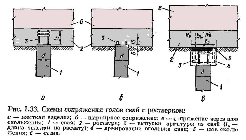 Возможные схемы монтажа бетонных ростверков.