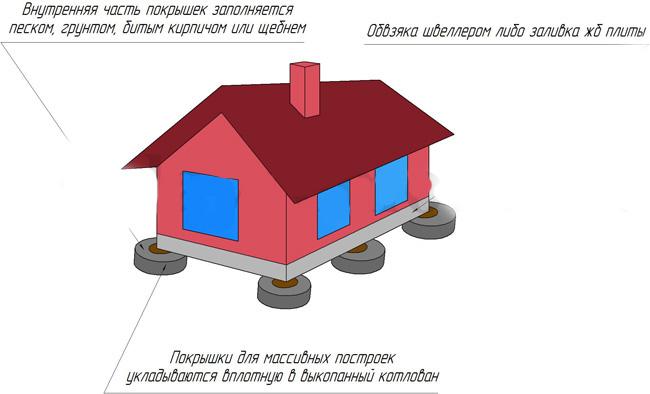 fundament-na-avtomobilnyh-pokryshkah