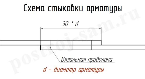 схема стыковки арматуры