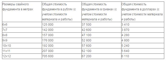 цены на свайный фундамент