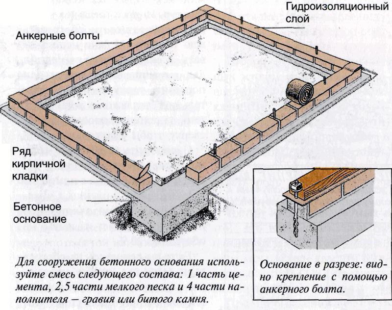 Кирпично-бетонный фундамент для теплицы