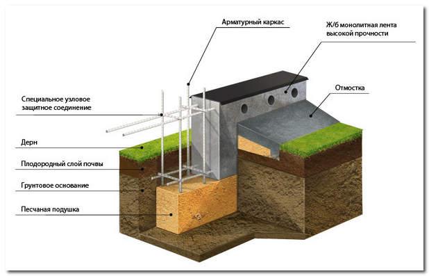 Схема размещения песчаной подушки в фундаменте