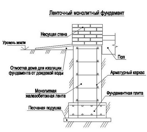 Схема основания