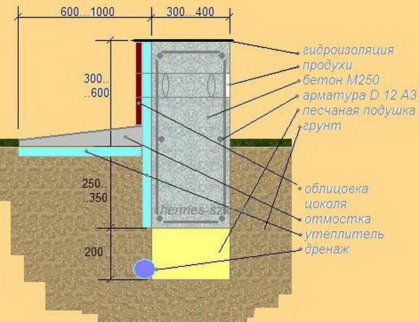 Схема ленточного основания для глинистой почвы