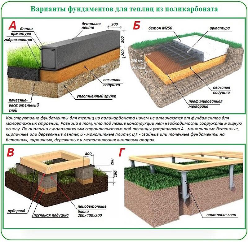 Разновидности фундаментов для поликарбонатной теплицы