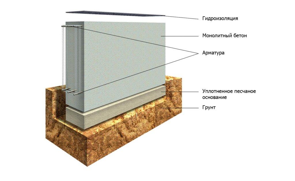 Схема ленточного основания на глине