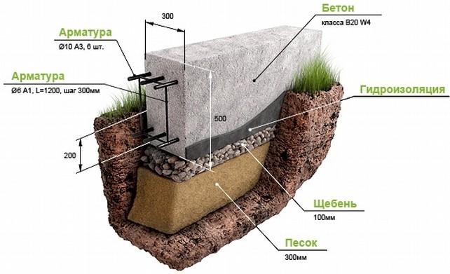 Так выглядит схема создания песчано-гравийной подушки