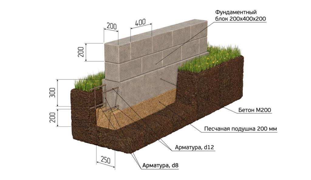 Бетонная подушка под блоки