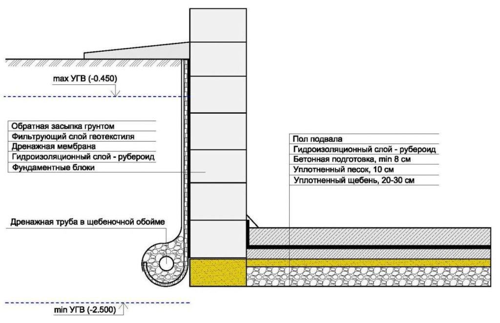 Гидроизоляция и водоотведение в подвале.