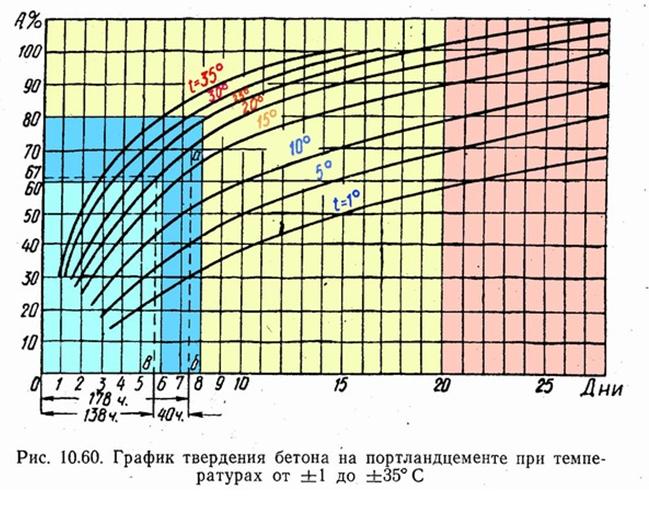 График твердения бетона на портландцементе при различных температурах.