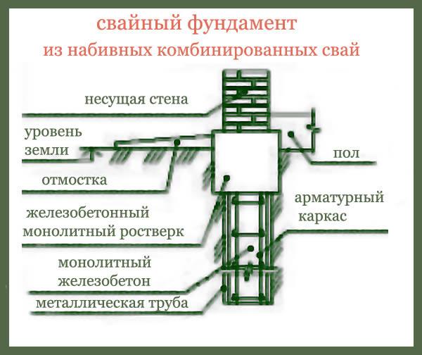 Фундамент на железобетонных сваях.