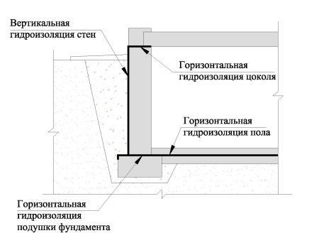 Расположение гидроизоляции бани в подвале.